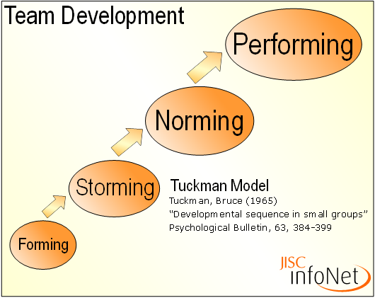 tuckman model Identifying factors that are critical for building and developing teams explanation of the stages of team development of bruce tuckman.